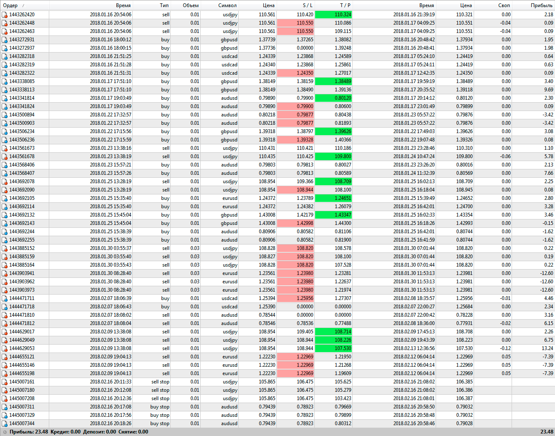 Форекс прибыль месяц курс обмена валют онлайн форекс